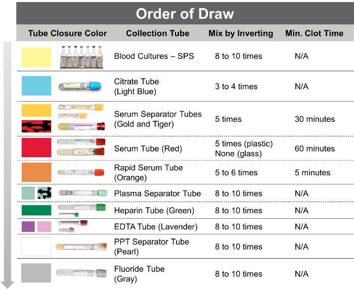 order-of-draw